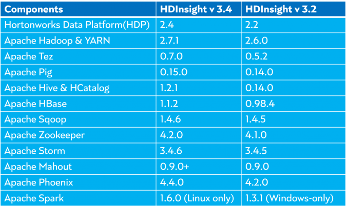 HDInsight software stack versions
