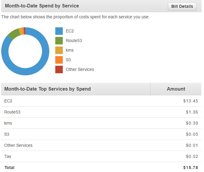 AWS month-to-date spending by service