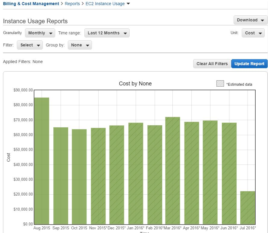 AWS Instance Usage Report