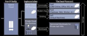 Hybrid_Azure_Cloud
