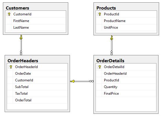 internetorder-relationalmodel