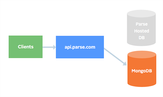 How to successfully complete a Parse Server Migration on AWS