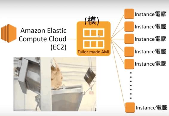 Amazon Elastic Compute Cloud (EC2)