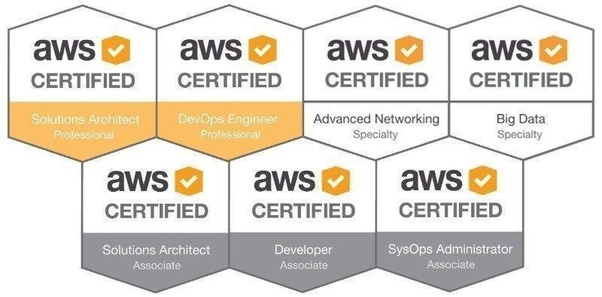 How I Passed My Aws Certification Exams Cloud Academy Blog