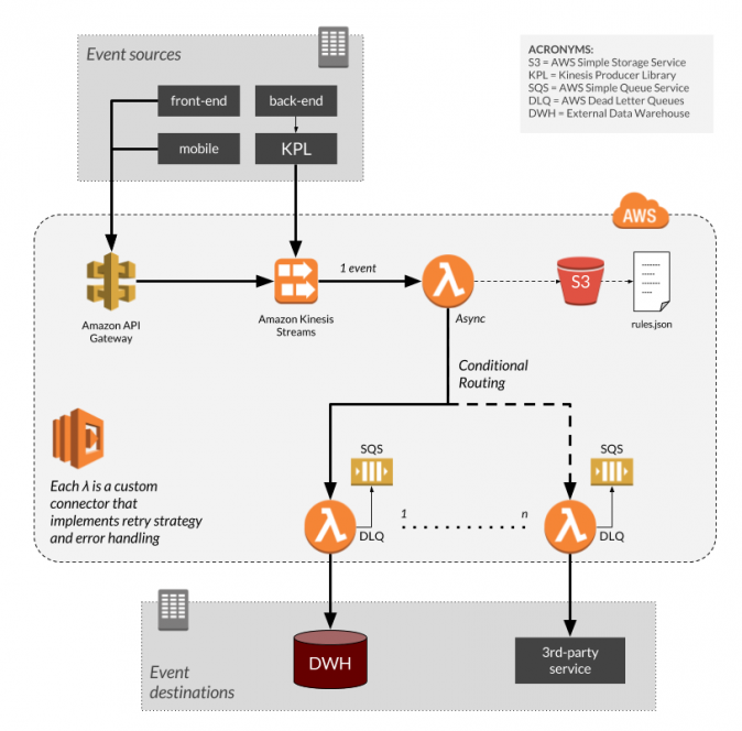 Serverless Architecture for Data Collection Pipeline with AWS Lambda Functions and Kinesis Streams