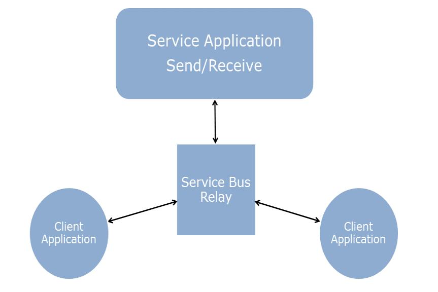 Microsoft Azure Service Application Send/Receive