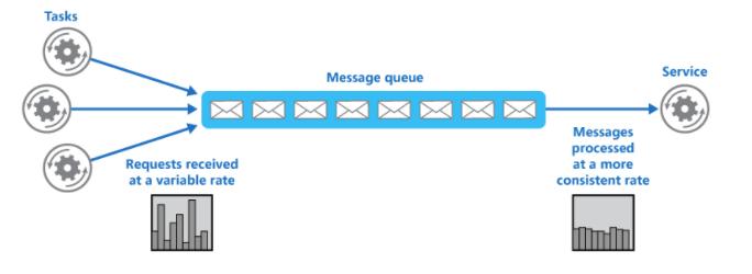 Microsoft Azure Message queue