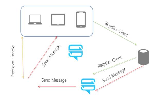Microsoft Azure Send/Receive Process