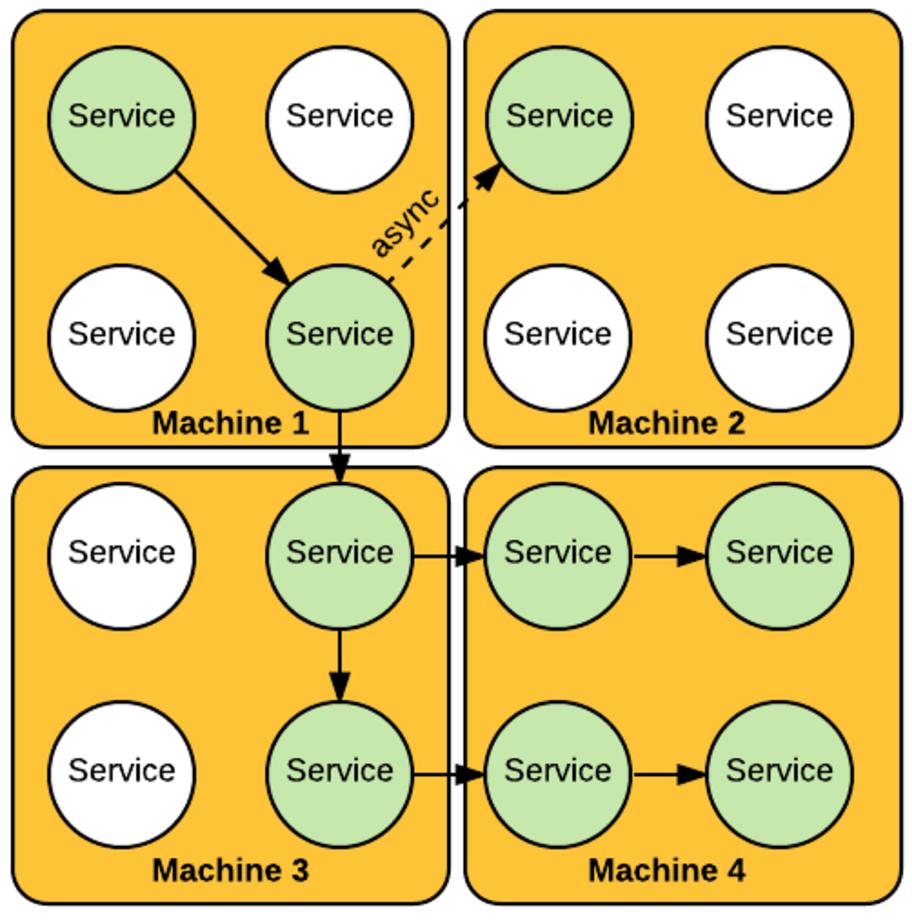 Machine 1,2,3,4