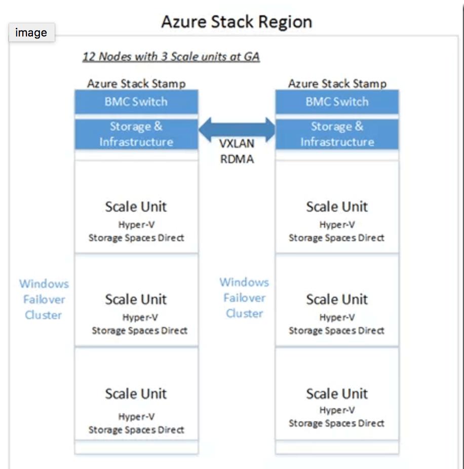 Azure Stack Region