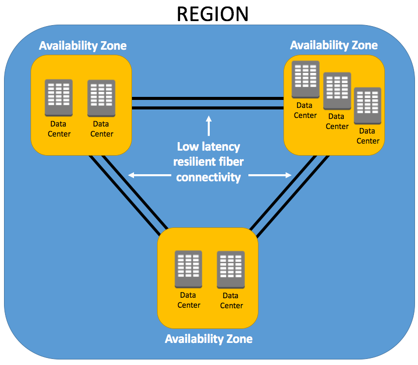AWS global infrastructure, region table, data center location ...