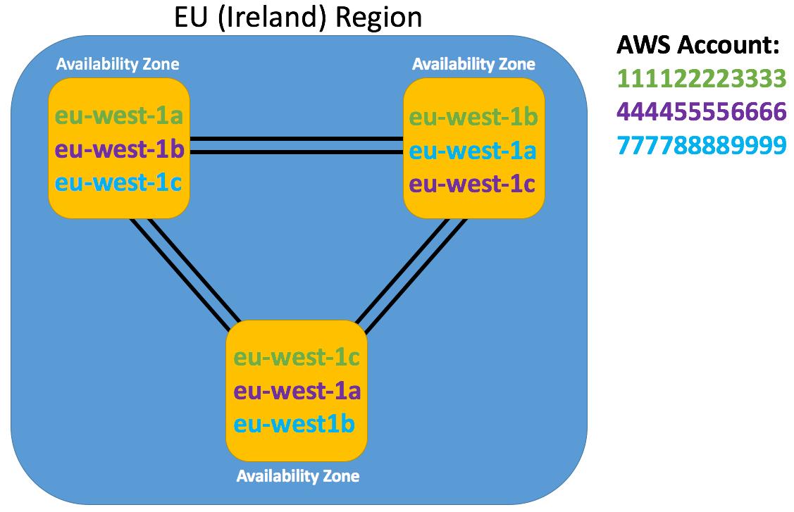 AWS EU Ireland Region