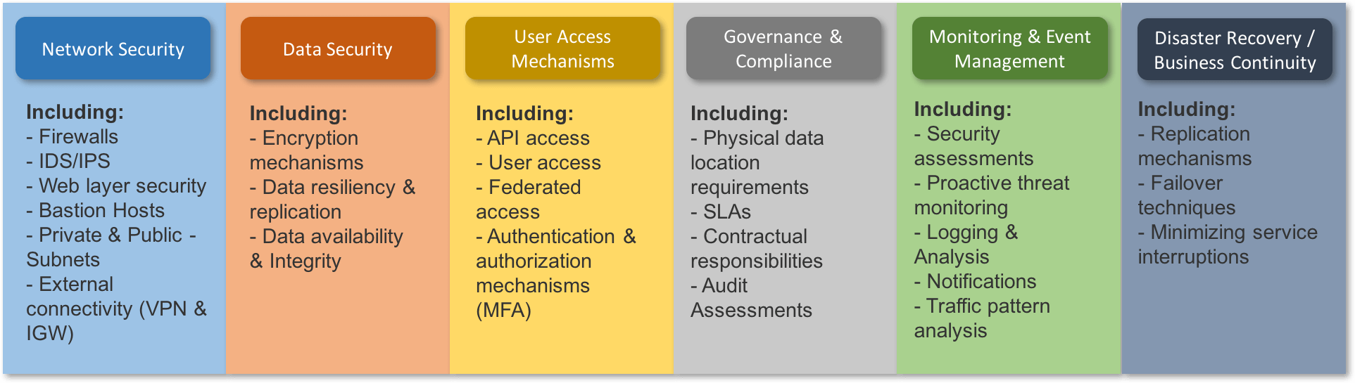 Security is about much more than just data protection. In fact, it is a key elementin a wide range of areas, some of which can be classified as follows: