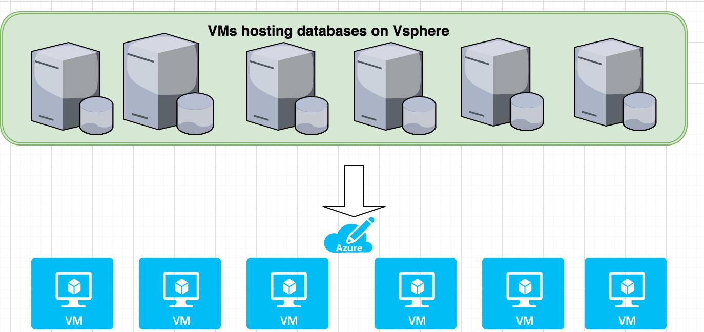 VMs Hosting Databases on VSphere