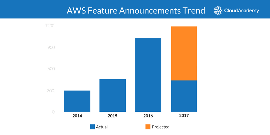 AWS Feature Announcements Trend