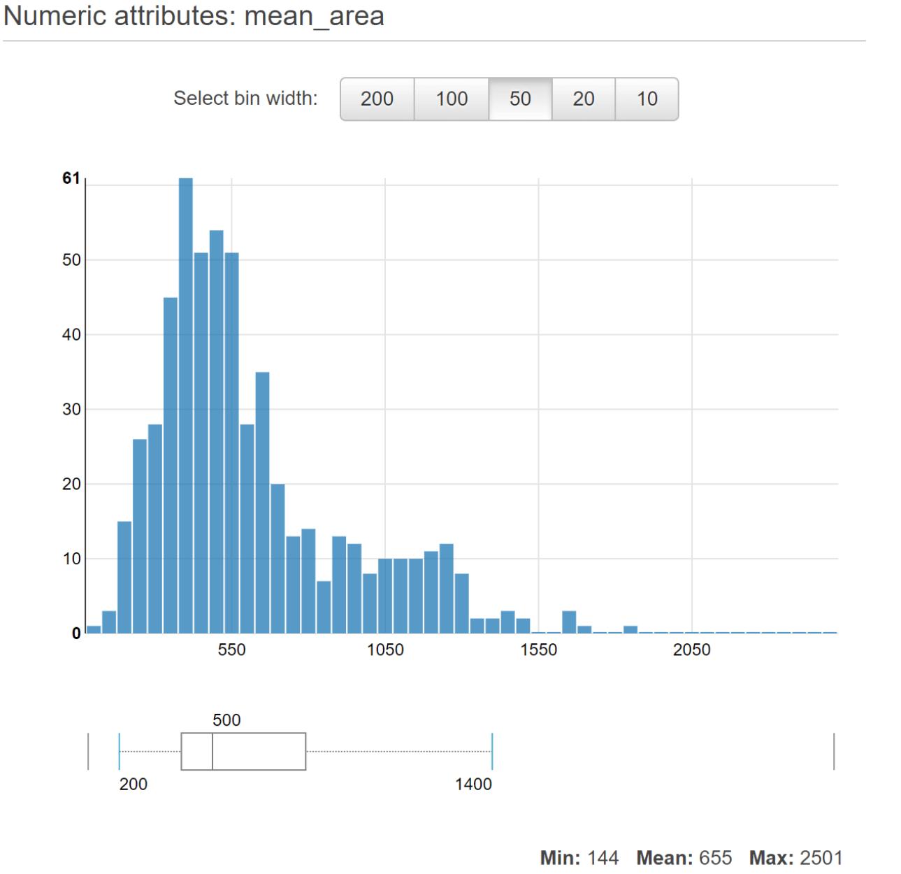 Amazon ML Distribution