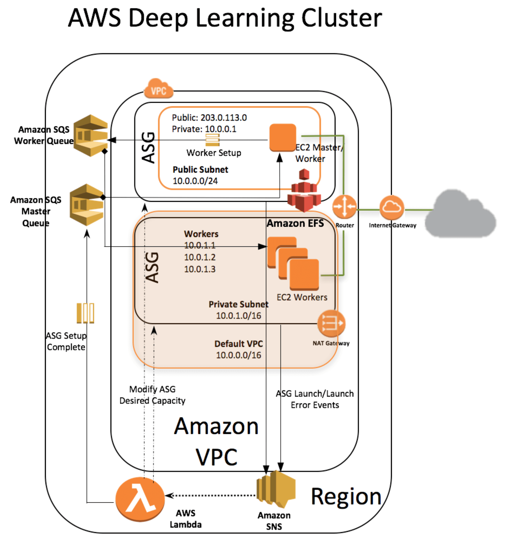 AWS Deep Learning Cluster