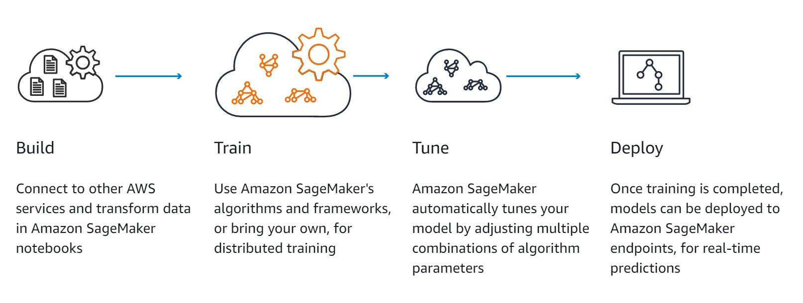 AWS Machine Learning How-To