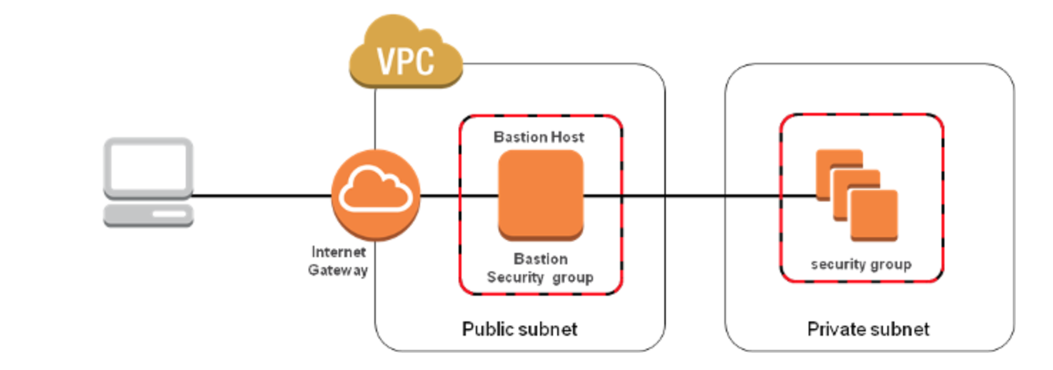 Aws Security Bastion Host Nat Instances And Vpc Peering