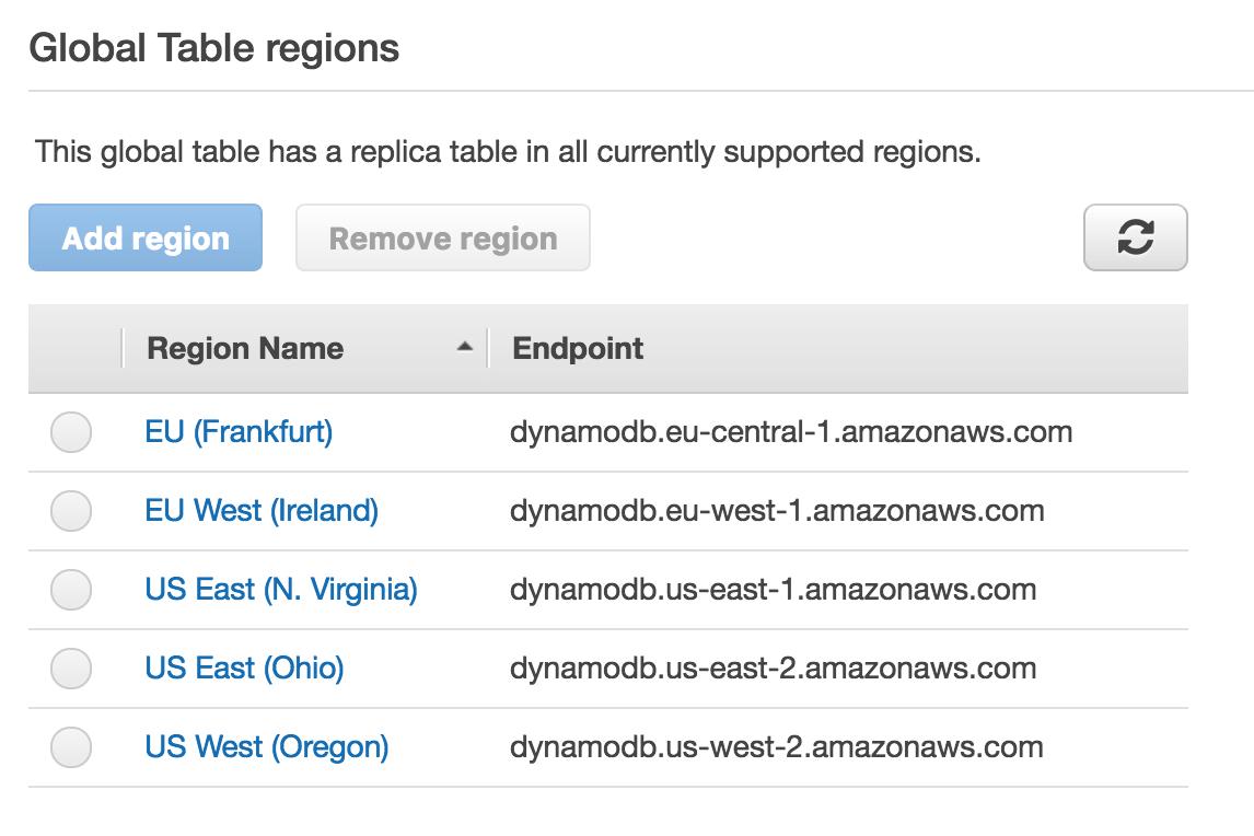 Global Table regions