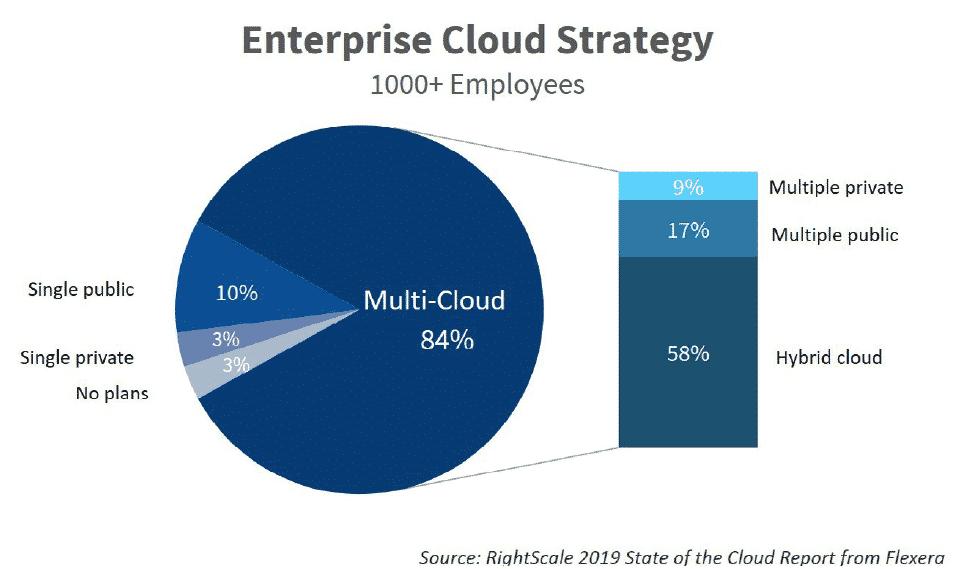 Enterprise Cloud Strategy, choose between Public, Private, or Hybrid?