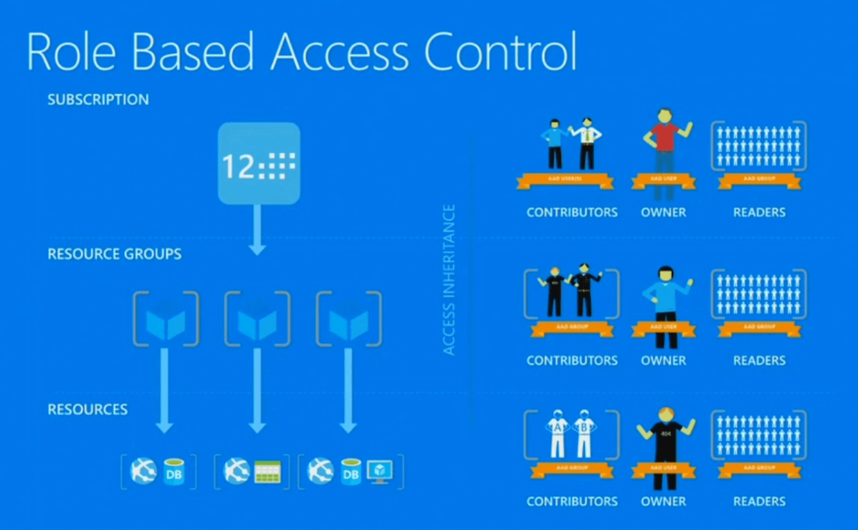 Role-Based Access Control