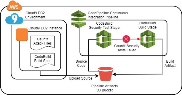 With Gauntlt you can write automated tests for several popular security analysis tools