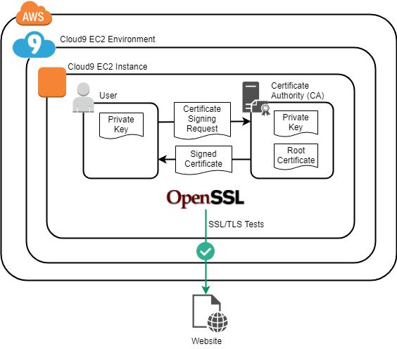 Open SSL