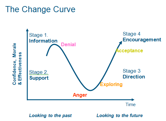 How to prepare for cloud transformation - the change curve