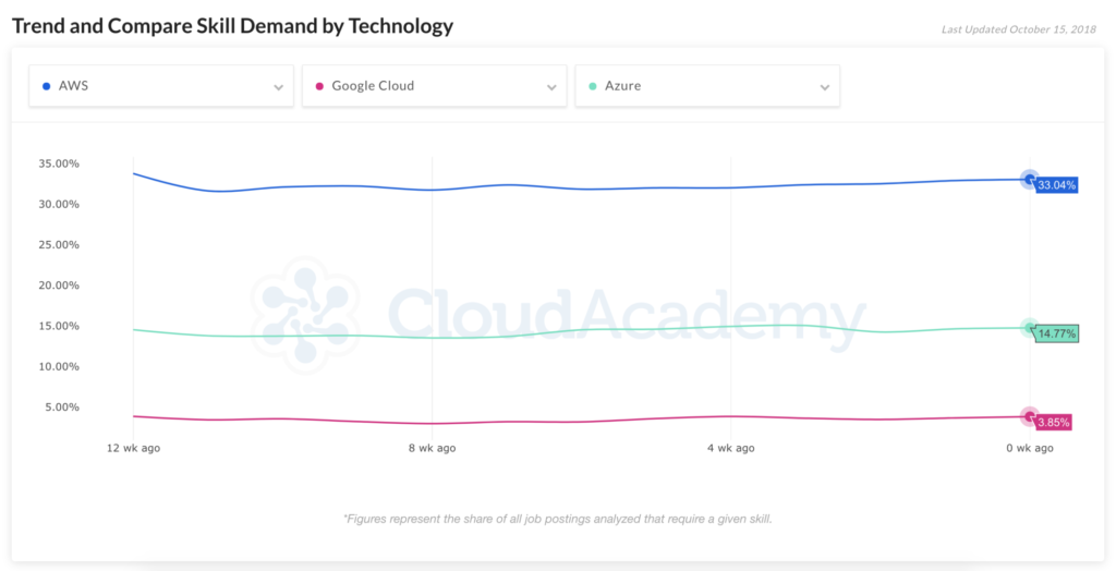 Cloud Catalog Compare relative skill demand for AWS, Azure, and Google Cloud Platform over time with Cloud Catalog™