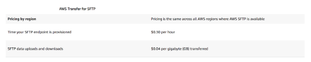 AWS Transfer Costs for SFTP