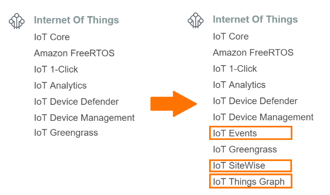 AWS IoT Services before and after re:Invent 2018