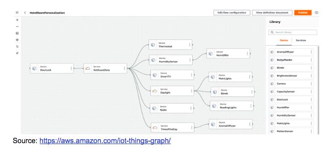 AWS IoT graph