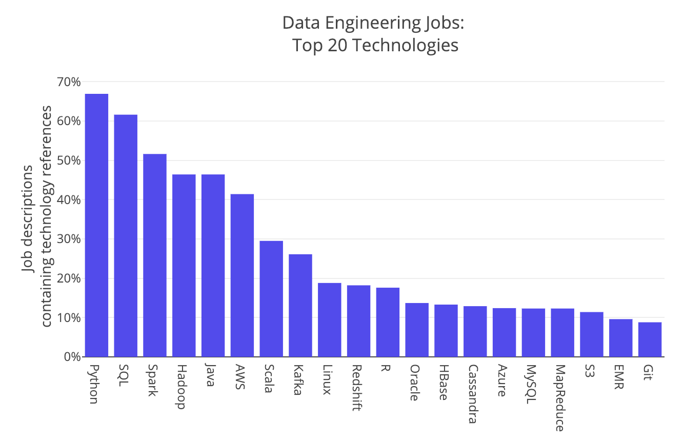 Data Engineering Top 20 Skills in Demand 2019