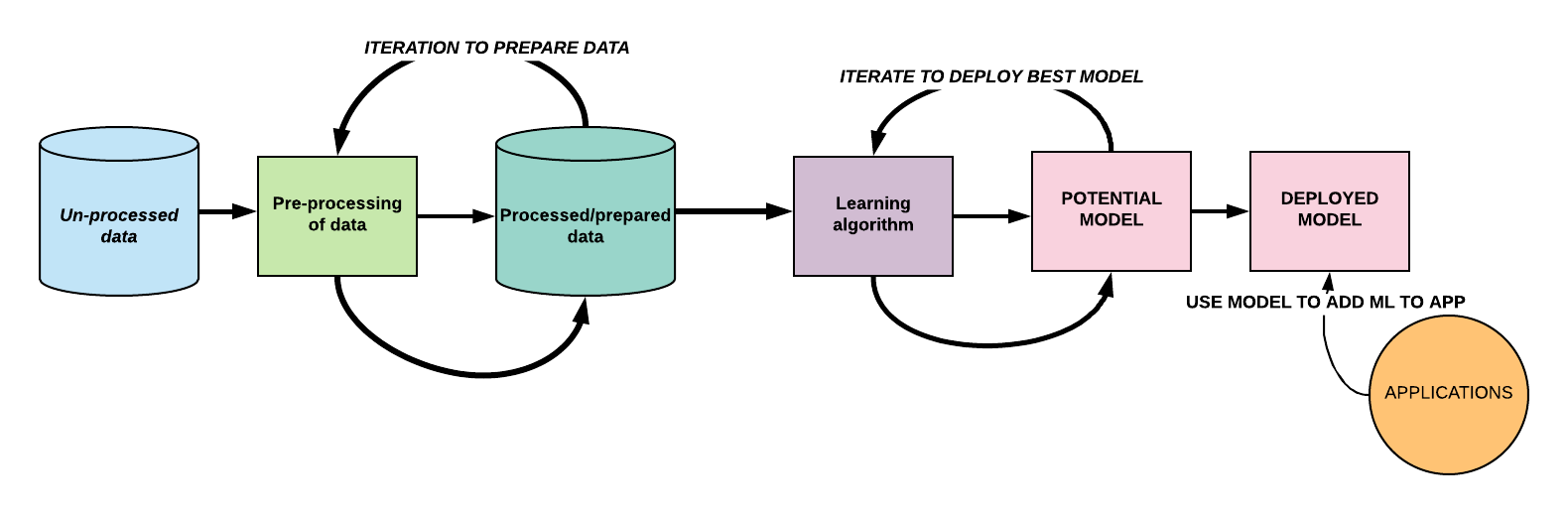 Azure Machine Learning workflow