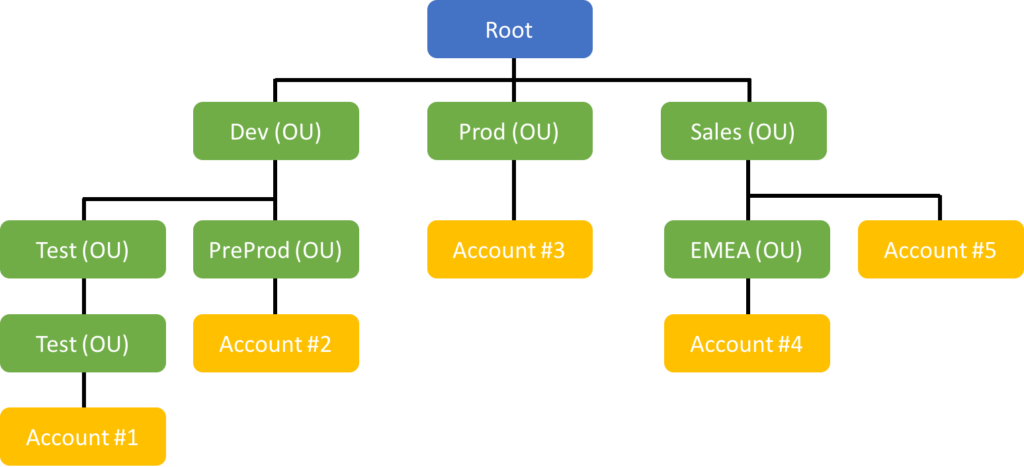 A logical graphical view of the Root, Organizational Units and AWS Accounts