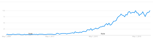Deep Learning - Google Trends