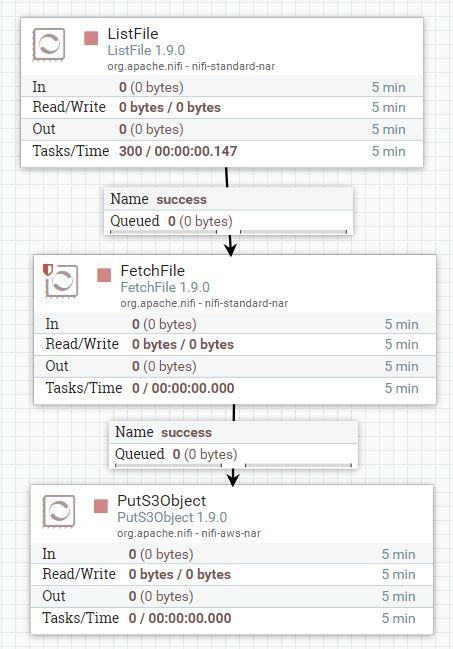 List File Flow