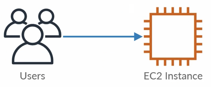 Users -> EC2 Instance Diagram