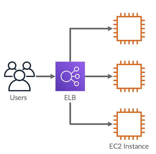 Users -> Elastic Load Balancer -> EC2 Instances Diagram