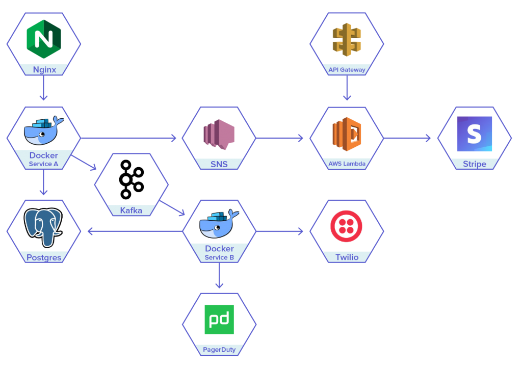 Microservices applications diagram