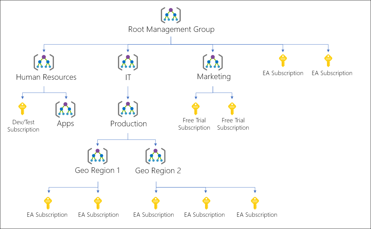 Hierarchy of management groups and subscriptions