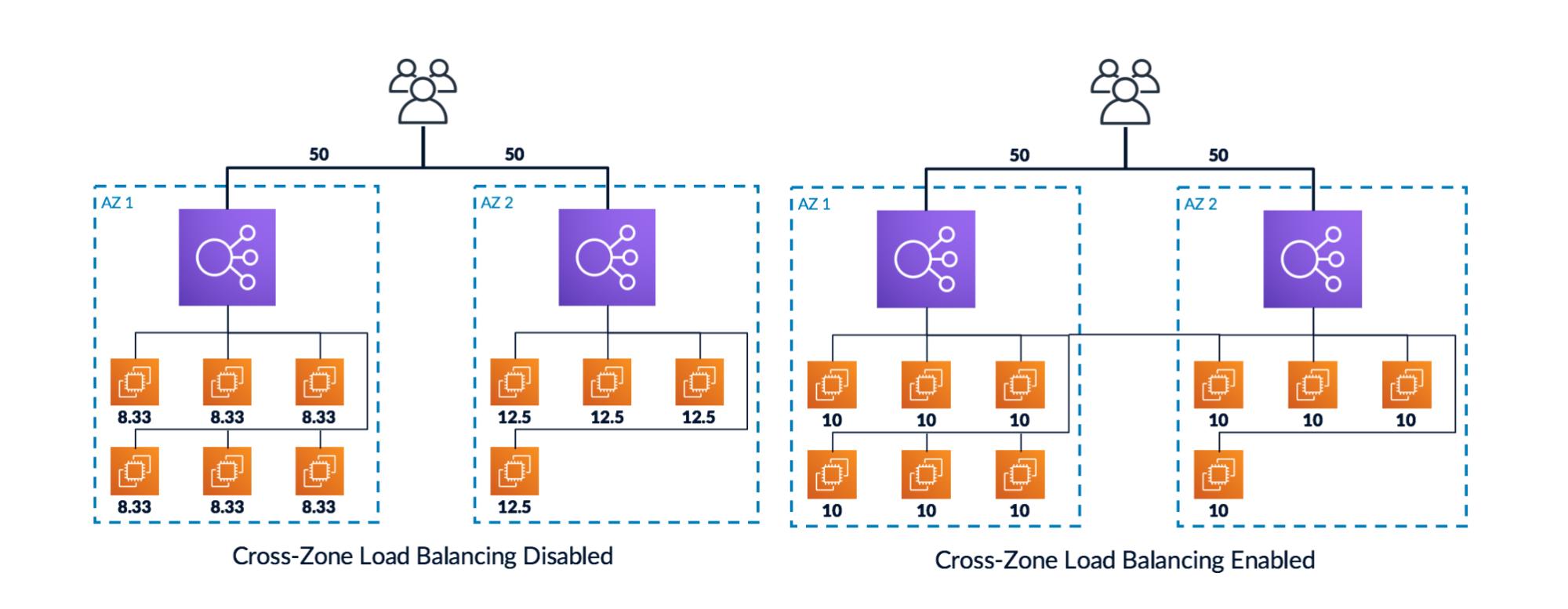 Cross-Zone Elastic Load Balancer
