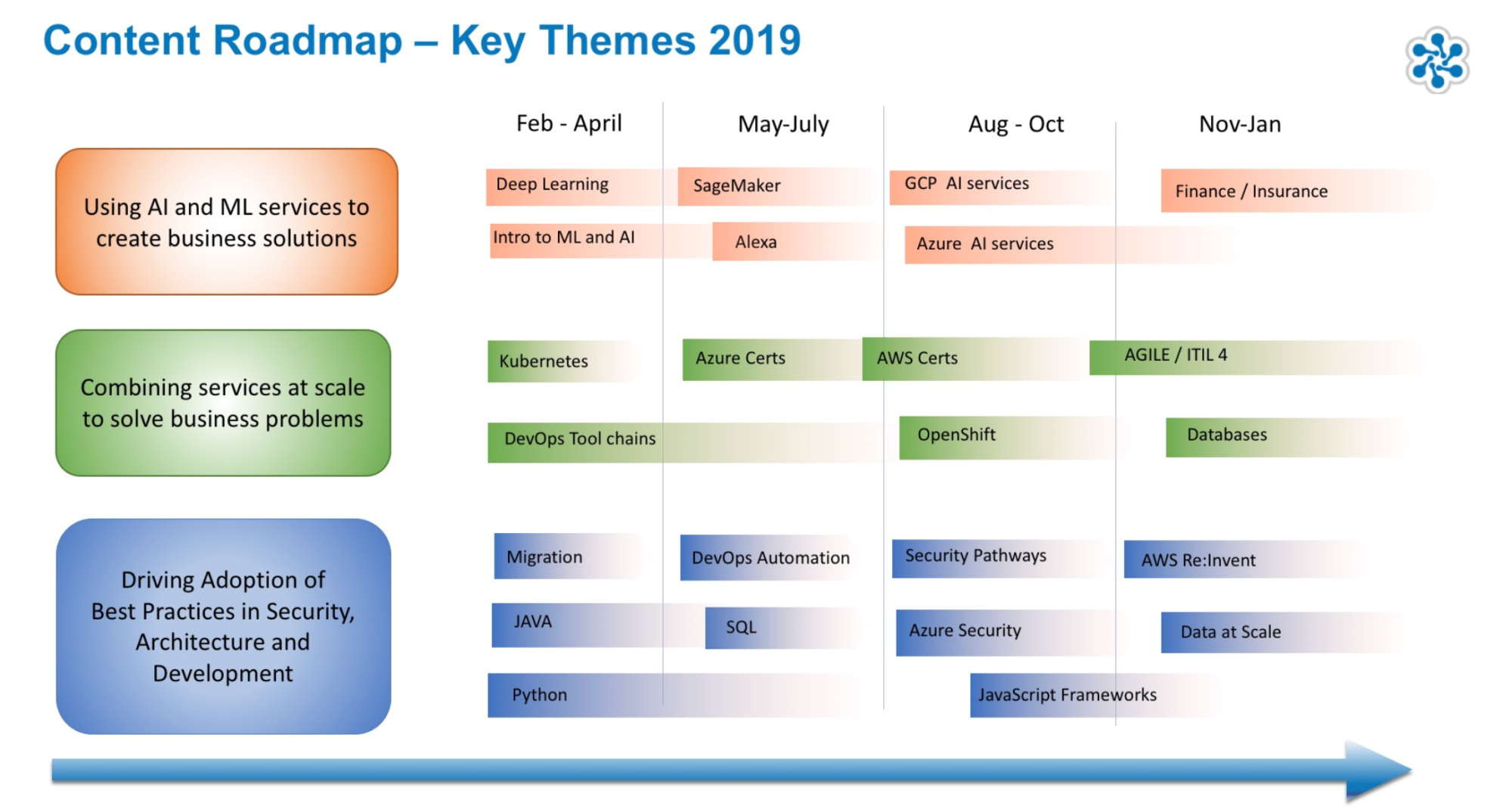Cloud Academy Content Roadmap