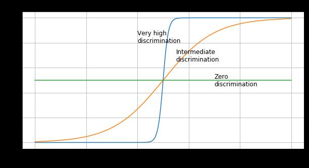 Multiple-Choice Question Discrimination Graph