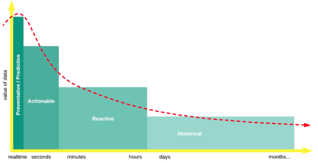 Chart of real-time data's value over time