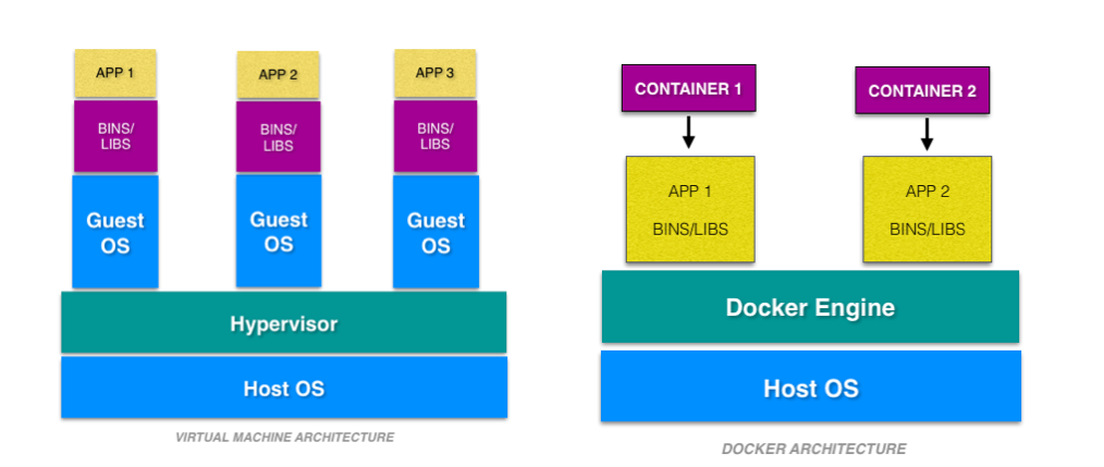 Docker vs. Virtual Machines