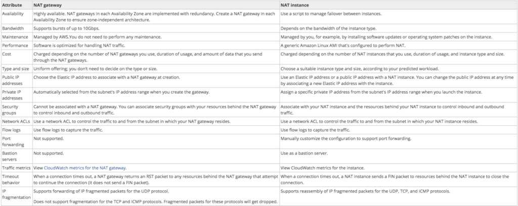 NAT Instance vs. NAT Gateway