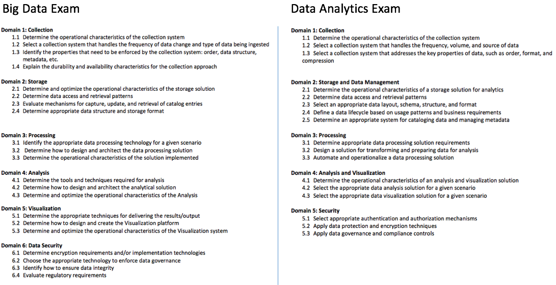 AWS Certified Data Analytics - Specialty (DAS-C01)