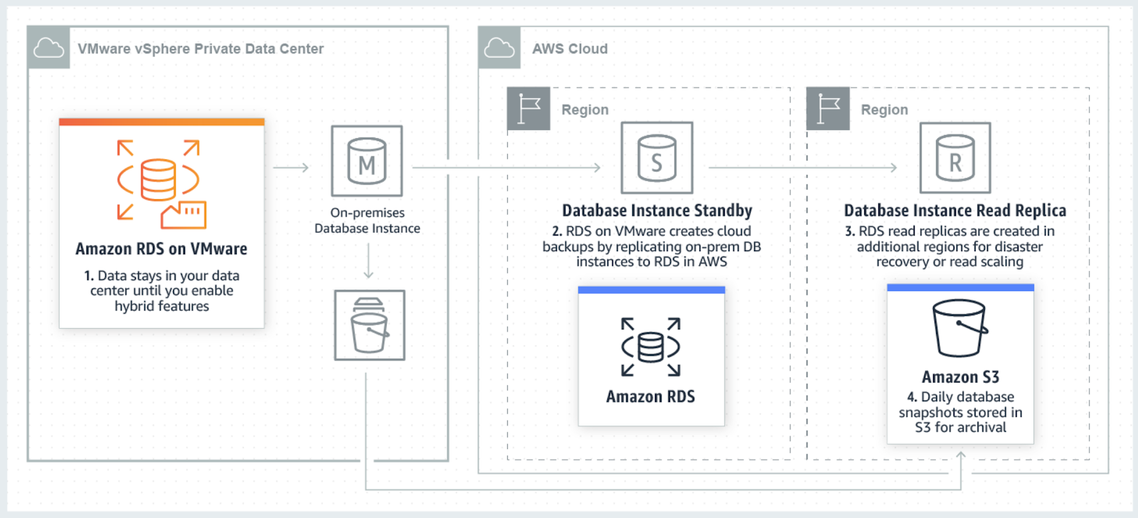 AWS Databases